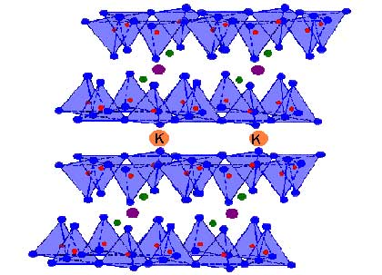 Structure of mica. One atom of silicon (red) is surrounded by 4 atoms of oxygen (blue) producing a structure of a pyramid with 4 sides (tetrahedron). Many tetrahedrons are joined yielding layers. These layers can stay together thanks to magnesium, aluminum (purple), potassium (K, orange) or other elements.